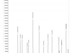 VOCs using Headspace & eTrap, Evolution  GC-MS/MS, 7890